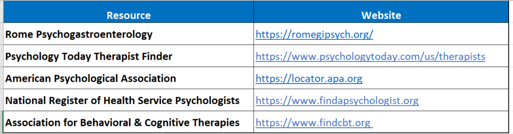 Table1 Therapist Searching Websites 3