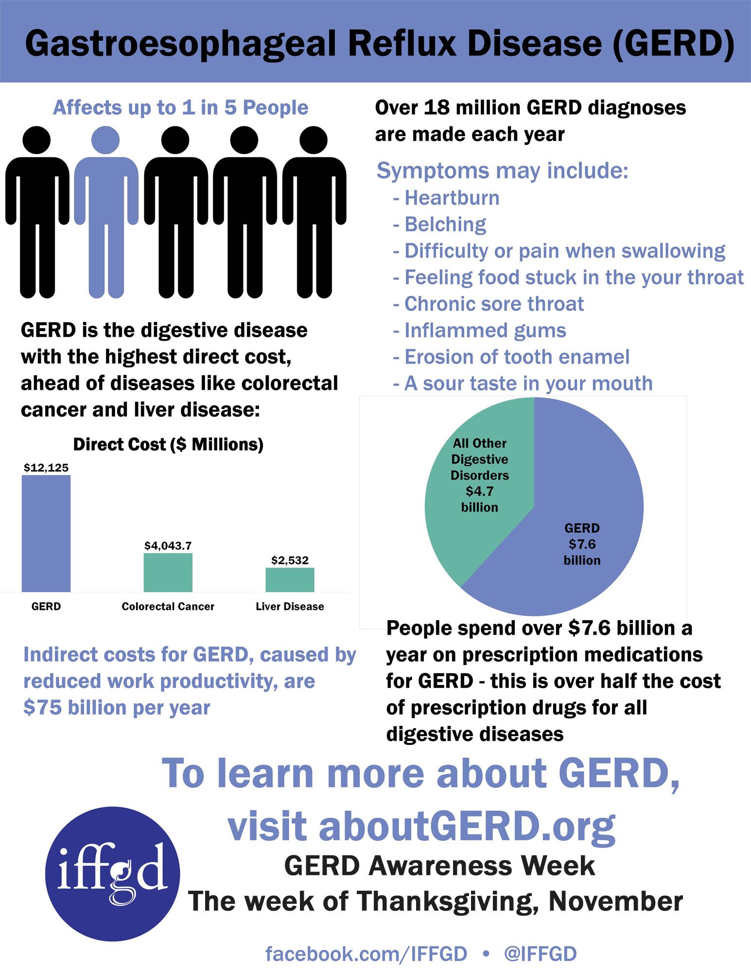 GERD Infograph